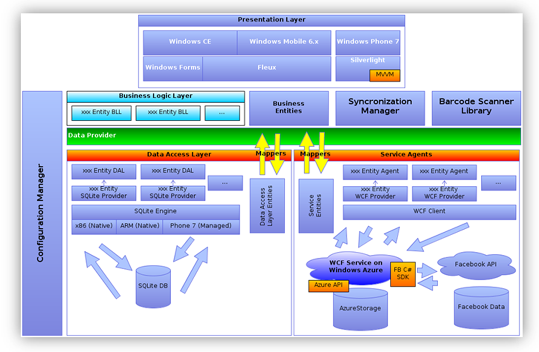 Multi-platform software architecture