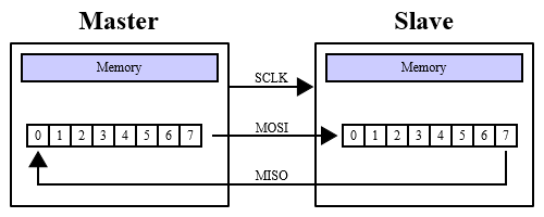 Net Micro Framework : SPI, the high speed serial bus !   Paolo Patierno