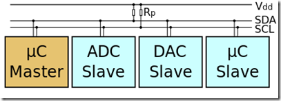 Net Micro Framework : let's use I2C bus ! | Paolo Patierno