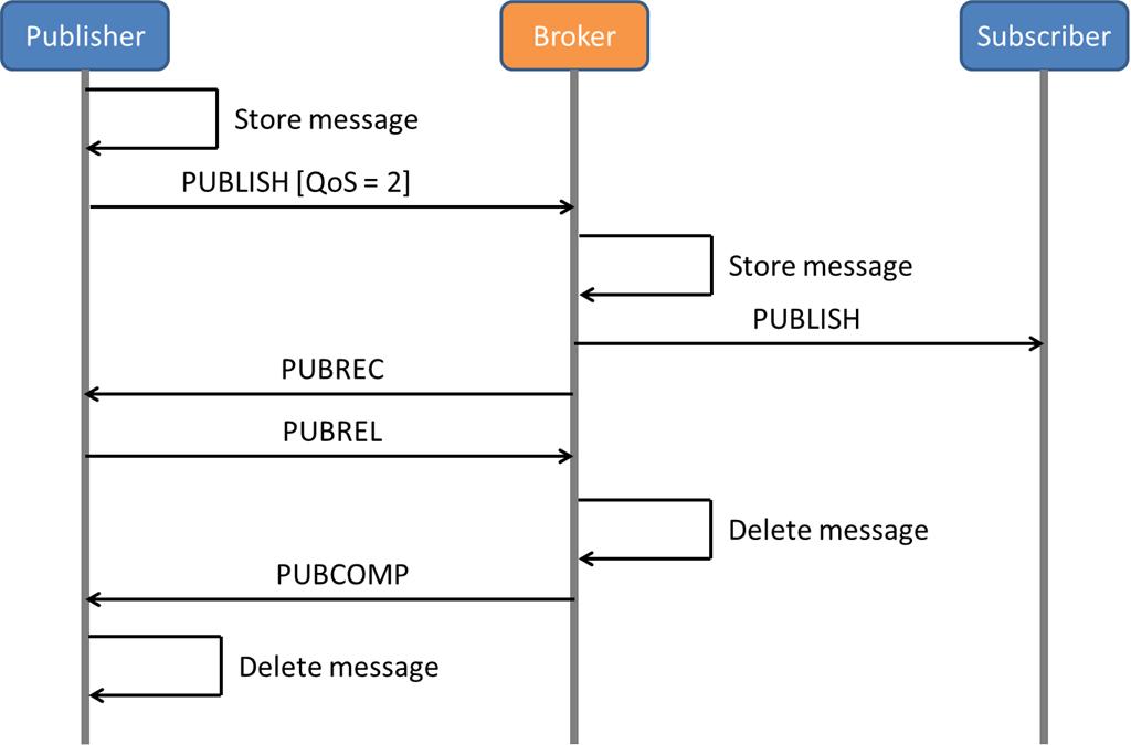 AMQP and RabbitMQ Message Queuing as an Integration Mechanism